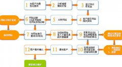 重庆seo:商城网站好优化吗