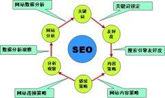 中小型企业如何开展网站SEO优化