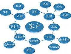 营销型网站SEO要做好产品和客户的需求分析