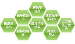 选择定位网站关键词需要考虑的五个因素