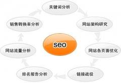 南昌SEO优化之页面优化的四个技巧