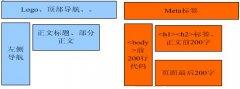 网站内容建设需要注意的三大SEO优化细节