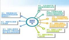 独立博客seo优化的14个技巧