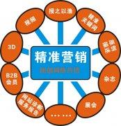 如何利用SEO优化做好企业网络品牌推广