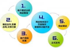 安徽网站建设过程中的细节优化