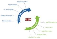 企业网站做好之后为什么要做SEO优化
