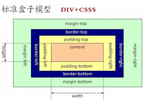 DIV+CSS建网站好处,DIV+CSS网站建设优势,DIV+CSS
