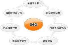SEO优化之网站导航优化
