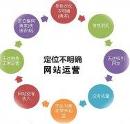 网站运营之网站发展的七个瓶颈阶段