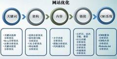 广东SEO优化:页面优化的11个细节