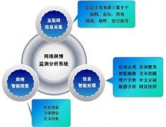 2014互联网数据分析之舆情监控软件管理