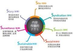 网站SEO优化如何创建有价值的文章