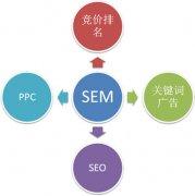 郑州SEM营销朗创网络的几点建议