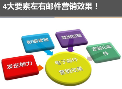 QQ邮件营销,QQ邮件推行,邮件营销推行