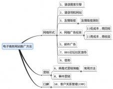 B2B电商网站SEO推广的五种方法