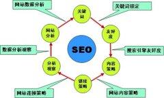 郑州网站优化三种常见的收费模式