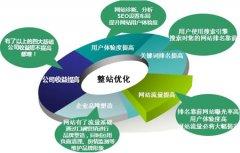 做好企业网络推广不单单做好SEO优化