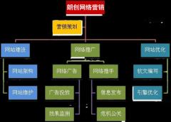 网站推广公司:提高访客转化率的三个技巧