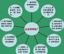 企业网络推广解决方案
