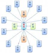 如何做好网站导航结构优化