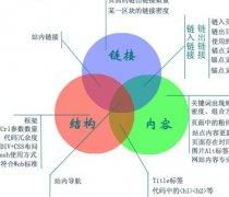 网站结构优化的五个方面