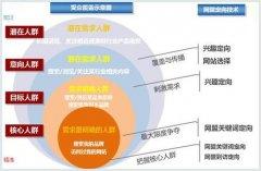 百度竞价推广产品分析的五个方面