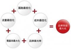 网站推广之三种付费的推广方式
