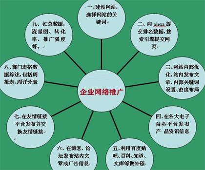 企业产品推行,企业产品宣传,企业网络推行