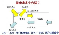SEO优化之着陆页与跳出率之间的关系