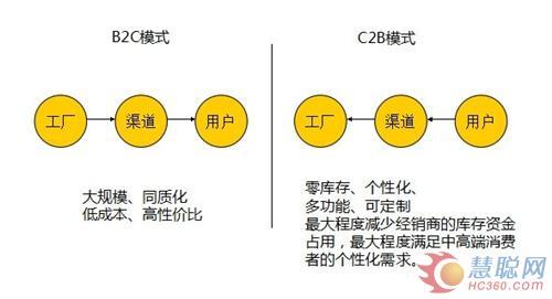 C2B个性化,C2B管理模式,C2B规模化