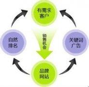 朗创网络:郑州建设网站的流程