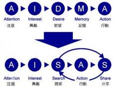 传统行业和互联网行业的用户研究分析