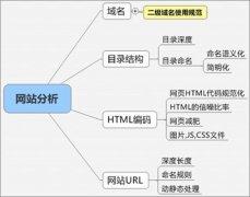 网站URL如何做好优化设计