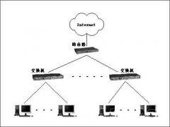 中小型网络公司发展中遇到的问题有哪些