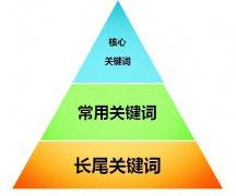 【seo云优化】如何挖掘SEO热门关键词